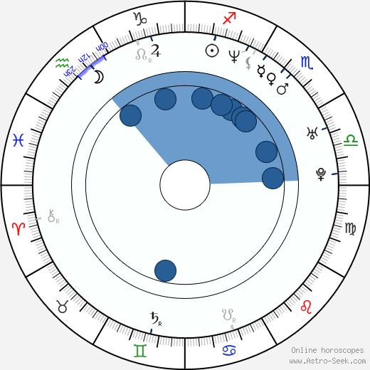 Denis Matrosov wikipedia, horoscope, astrology, instagram