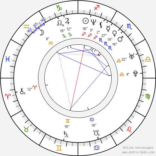 Denis Matrosov birth chart, biography, wikipedia 2020, 2021