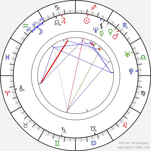 Denis Matrosov birth chart, Denis Matrosov astro natal horoscope, astrology