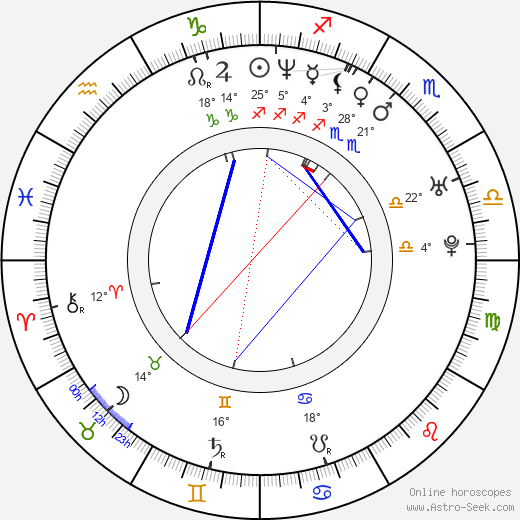 Desmond Askew birth chart, biography, wikipedia 2018, 2019