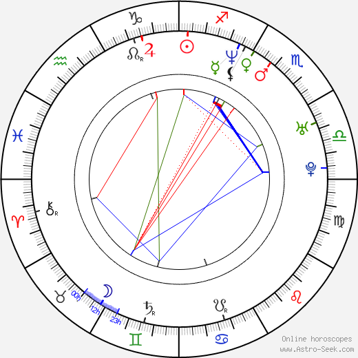 DJ Lethal birth chart, DJ Lethal astro natal horoscope, astrology