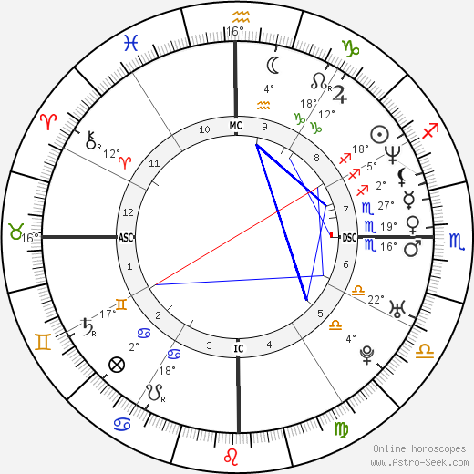 Fabrice Santoro birth chart, biography, wikipedia 2017, 2018