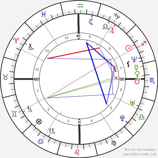 Fabrice Santoro horoscope, astrology, astro natal chart