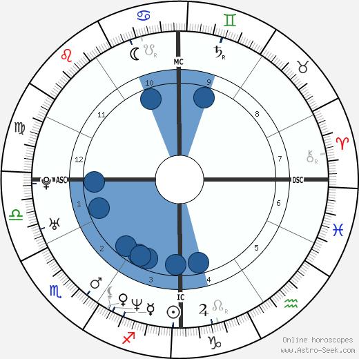 Franck Cammas wikipedia, horoscope, astrology, instagram