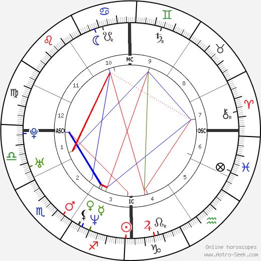 Franck Cammas день рождения гороскоп, Franck Cammas Натальная карта онлайн
