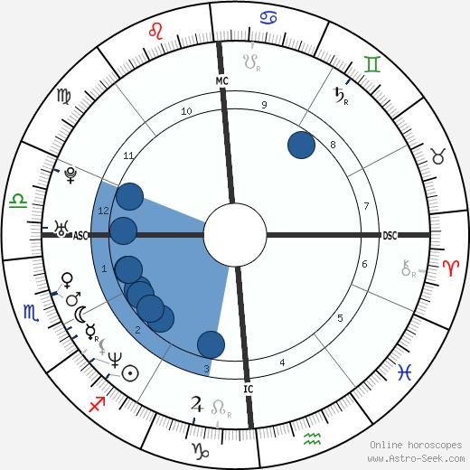 Franck Tournaire wikipedia, horoscope, astrology, instagram