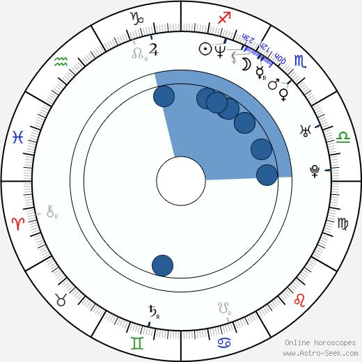 Heidi Maria Faisst wikipedia, horoscope, astrology, instagram