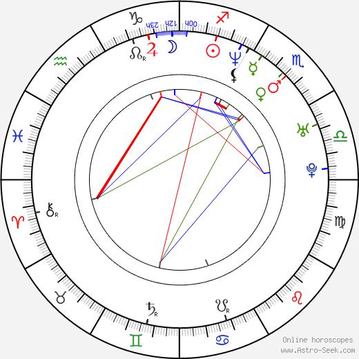 Hermann Maier birth chart, Hermann Maier astro natal horoscope, astrology