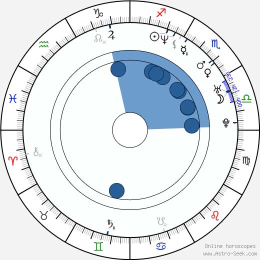 Ioana Ana Macaria wikipedia, horoscope, astrology, instagram