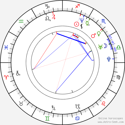 Ioana Ana Macaria birth chart, Ioana Ana Macaria astro natal horoscope, astrology