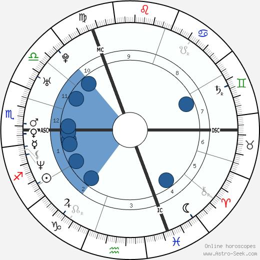 Isabelle De Hertogh wikipedia, horoscope, astrology, instagram
