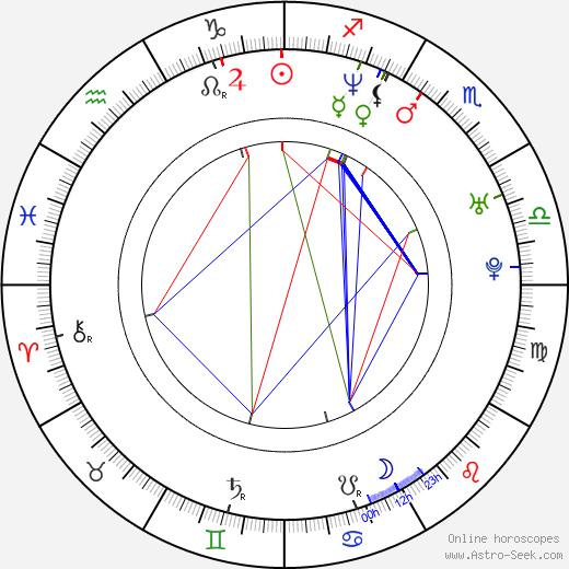 Иван Камараш Iván Kamarás день рождения гороскоп, Iván Kamarás Натальная карта онлайн