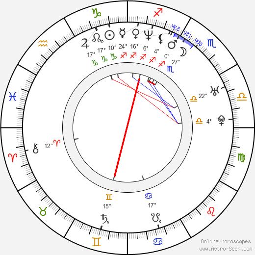 Jacob Kornbluth birth chart, biography, wikipedia 2020, 2021