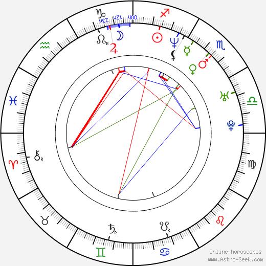 Jennifer Syme birth chart, Jennifer Syme astro natal horoscope, astrology