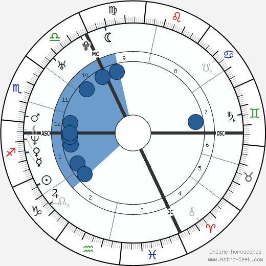 Jérôme Le Banner wikipedia, horoscope, astrology, instagram