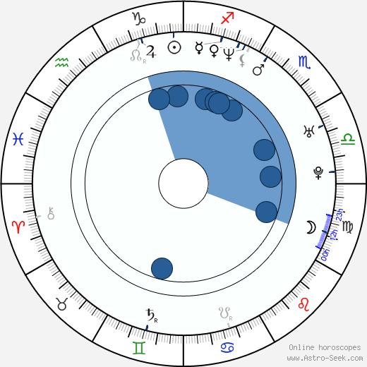 Jirí Diarmaid Novák wikipedia, horoscope, astrology, instagram