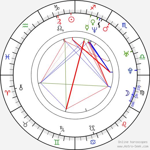 Jirí Diarmaid Novák astro natal birth chart, Jirí Diarmaid Novák horoscope, astrology
