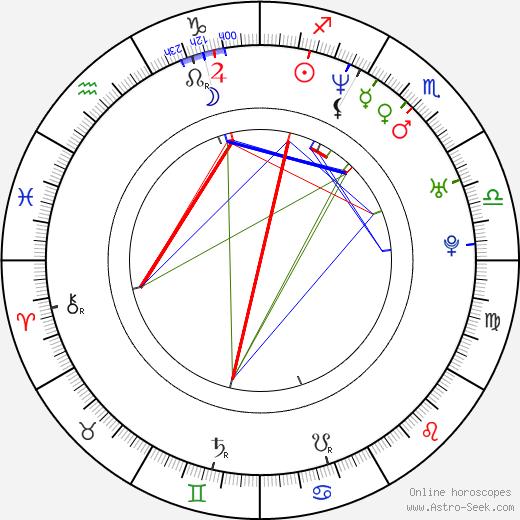 Joanna Kos tema natale, oroscopo, Joanna Kos oroscopi gratuiti, astrologia