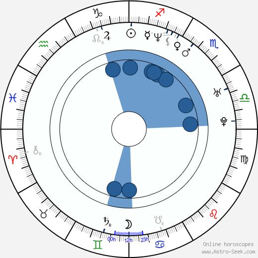 Joey Kelly wikipedia, horoscope, astrology, instagram