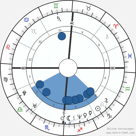 Joey McIntyre wikipedia, horoscope, astrology, instagram