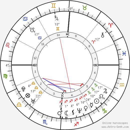 Joey McIntyre birth chart, biography, wikipedia 2020, 2021
