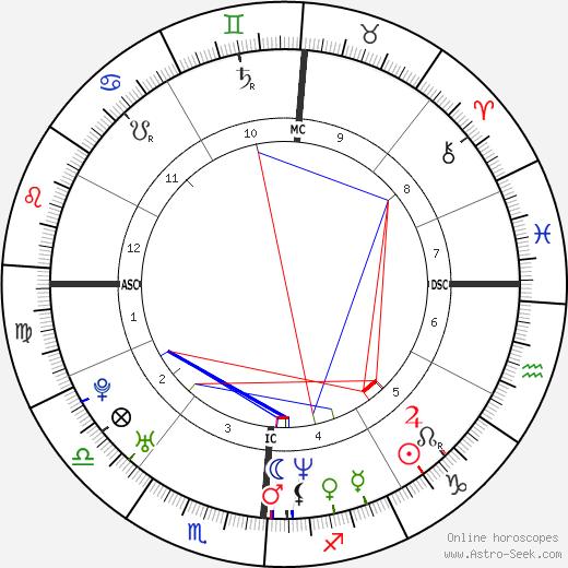 Joey McIntyre birth chart, Joey McIntyre astro natal horoscope, astrology