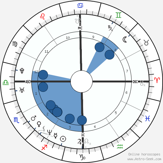 John Phillip Delfrano wikipedia, horoscope, astrology, instagram