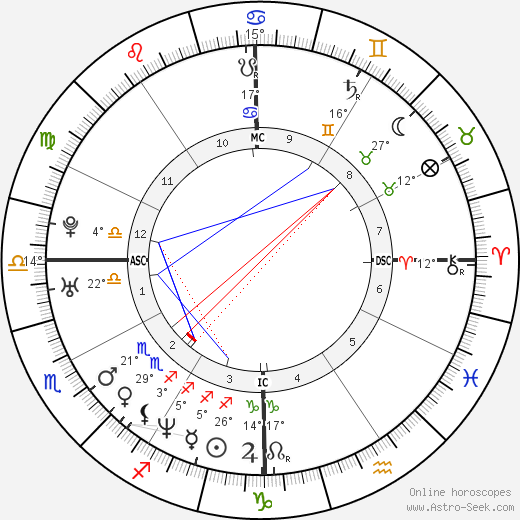 John Phillip Delfrano birth chart, biography, wikipedia 2019, 2020