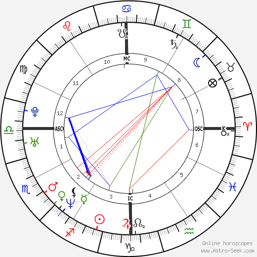 John Phillip Delfrano astro natal birth chart, John Phillip Delfrano horoscope, astrology