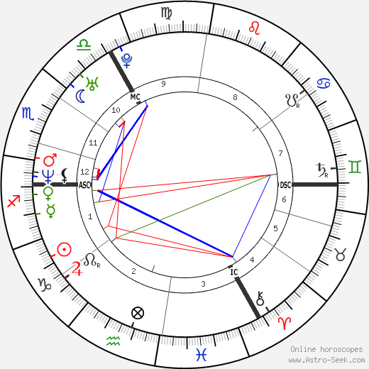 Jude Law astro natal birth chart, Jude Law horoscope, astrology