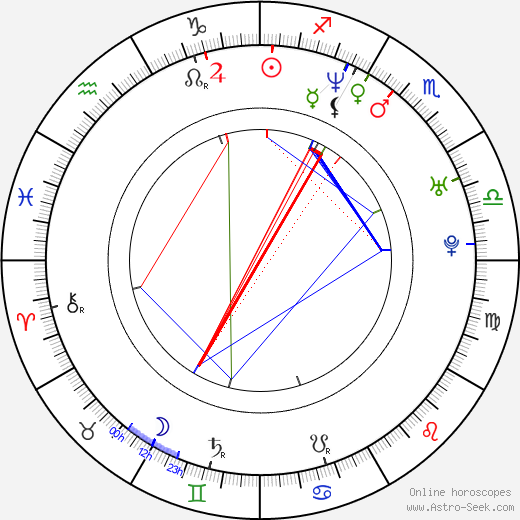 Julian Arahanga birth chart, Julian Arahanga astro natal horoscope, astrology
