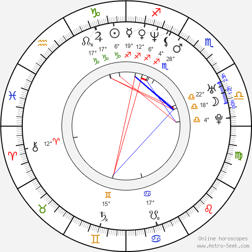 Kacper Lisowski birth chart, biography, wikipedia 2017, 2018