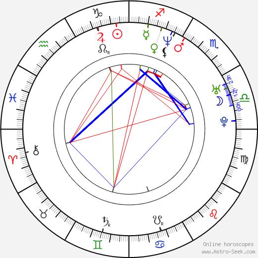 Kacper Lisowski birth chart, Kacper Lisowski astro natal horoscope, astrology