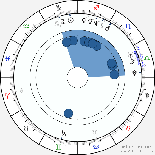 Kasia Adamik wikipedia, horoscope, astrology, instagram