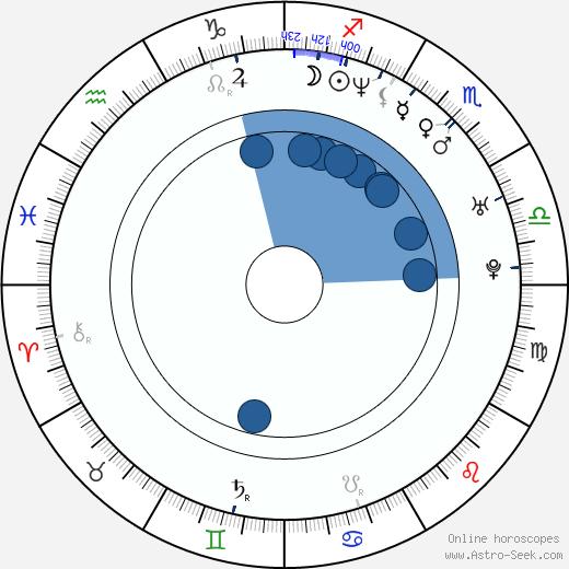 Katja Gauriloff wikipedia, horoscope, astrology, instagram