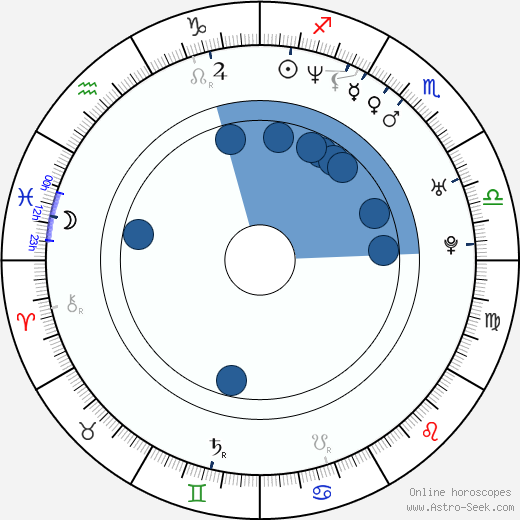 Krishna D. K. wikipedia, horoscope, astrology, instagram