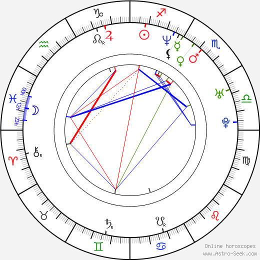 Krishna D. K. astro natal birth chart, Krishna D. K. horoscope, astrology