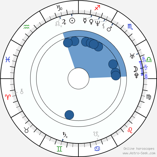 Leonardo García Vale wikipedia, horoscope, astrology, instagram