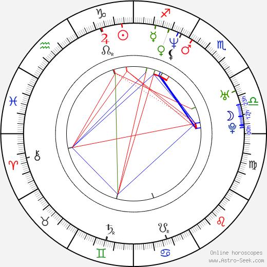 Leonardo García Vale день рождения гороскоп, Leonardo García Vale Натальная карта онлайн