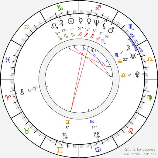 Leonor Varela birth chart, biography, wikipedia 2019, 2020