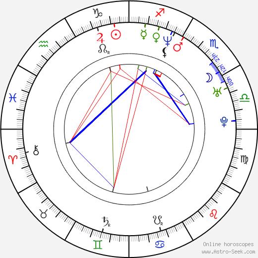 Leonor Varela astro natal birth chart, Leonor Varela horoscope, astrology