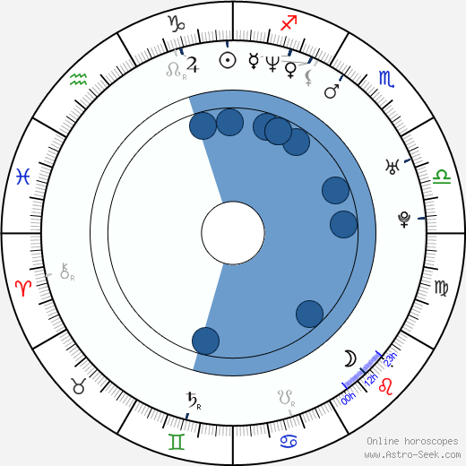 Lukas Hilbert wikipedia, horoscope, astrology, instagram