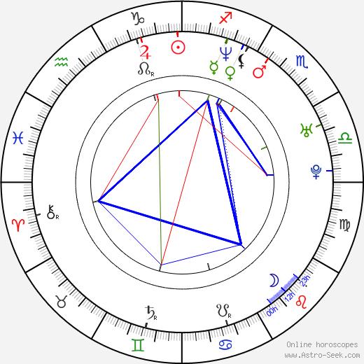 Lukas Hilbert birth chart, Lukas Hilbert astro natal horoscope, astrology