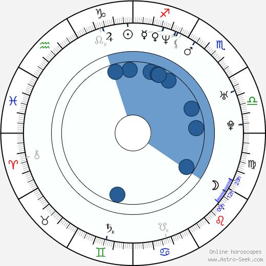 Zodiac dates in Brisbane