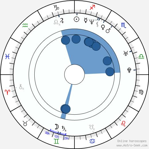 Micha Lewinsky wikipedia, horoscope, astrology, instagram