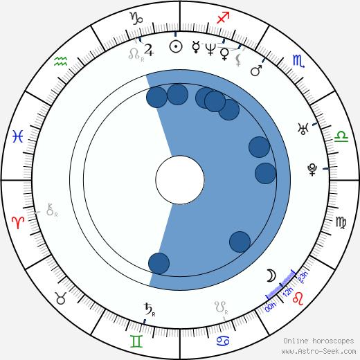 Nick Matthews wikipedia, horoscope, astrology, instagram