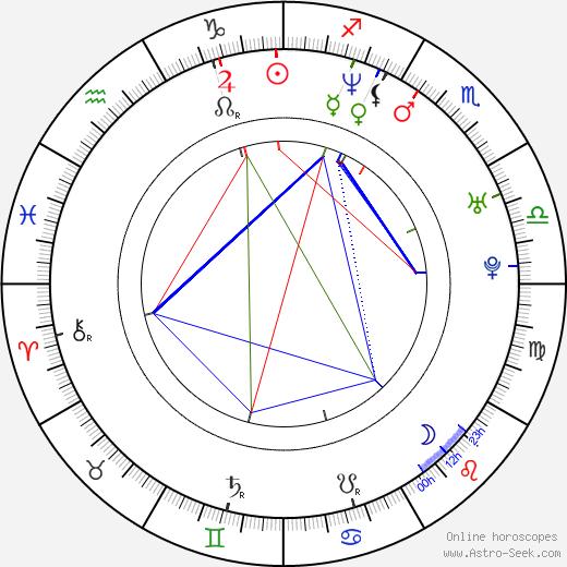 Nick Matthews birth chart, Nick Matthews astro natal horoscope, astrology