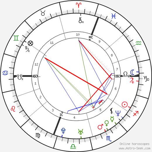Nick Zinner birth chart, Nick Zinner astro natal horoscope, astrology