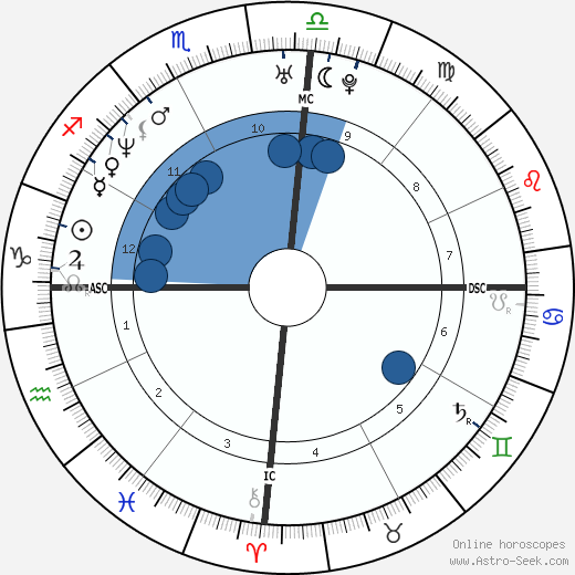 Pat Rafter wikipedia, horoscope, astrology, instagram