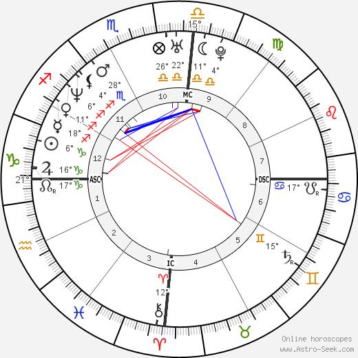 Pat Rafter birth chart, biography, wikipedia 2019, 2020